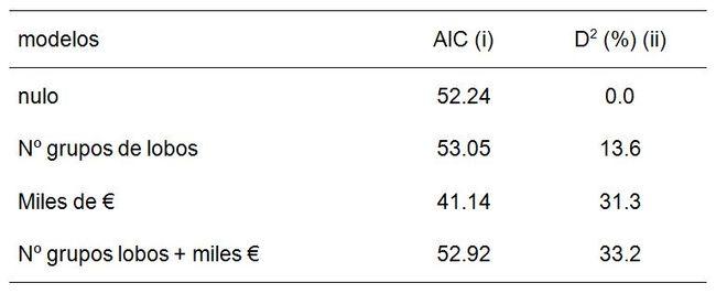 (i) AIC = Criterio de Información de Akaike (una  reducción de 2 o más unidades respecto al modelo nulo equivale a modelos estadísticamente significativos). (ii) D<sup srcset=